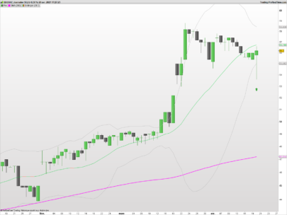 Bollinger bounce in an uptrend