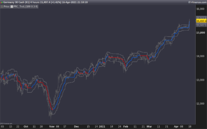 TreL - Linear Regression Trend