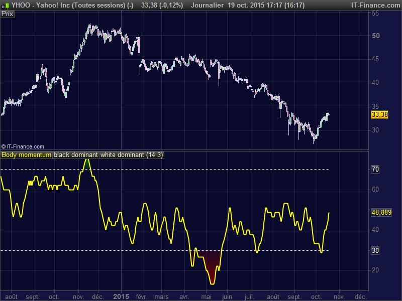 Forex momentum trading