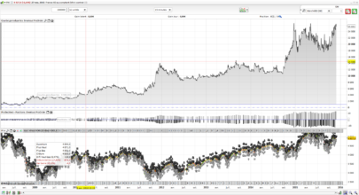 Automated breakout trading strategy on French CAC40