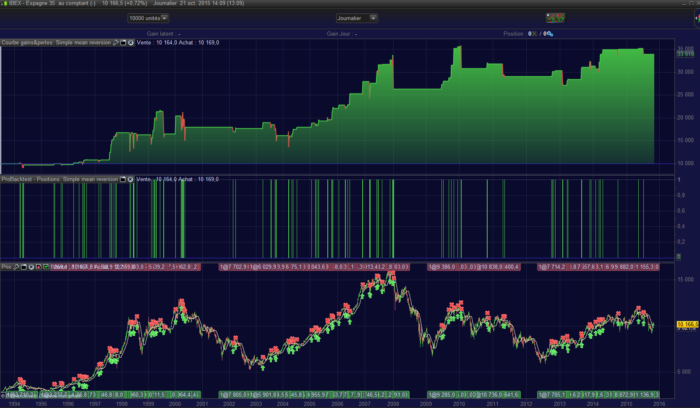 IBEX35 Simple mean reversion strategy
