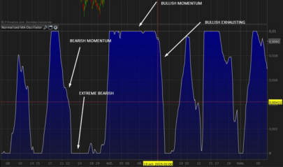 How to create your own new technical indicator with normalized values