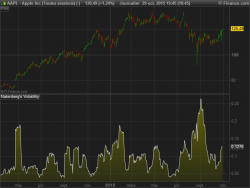 Natenberg's Volatility indicator