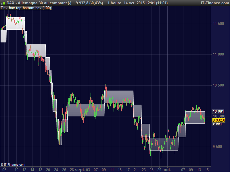 Renko boxes on price chart