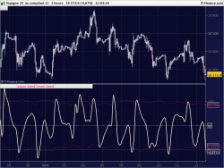 Bollinger bands contraction