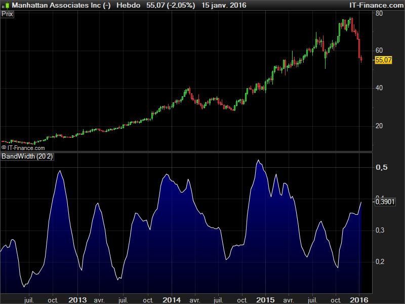 Tesla stock bollinger bands